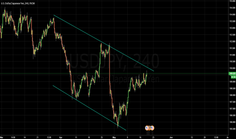 USDJPY: Is today the day?