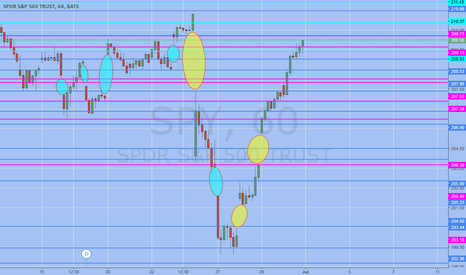 """SPY: A very """"gappy"""" month...fill final gaps then back down."""