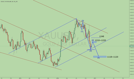XAUUSD: Gold outlook for now