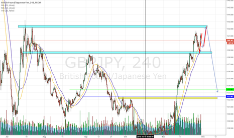 GBPJPY: GBPJPY Long /Short
