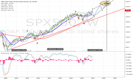 SPX500: SPX500 crash like august 2015 on china