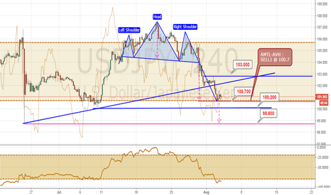 USDJPY: Head & Shoulder continue to target