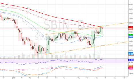 SBIN: SBI short under todays high target lower channel support