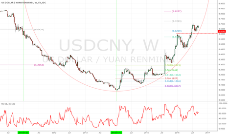 USDCNY: The orbit is ready for launching the DF rocket soon...