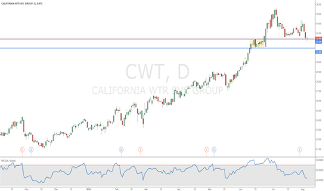 CWT: California Water Service Group