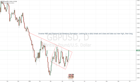GBPUSD: GBP USD Inverse H&S / Diamond Vol Trade