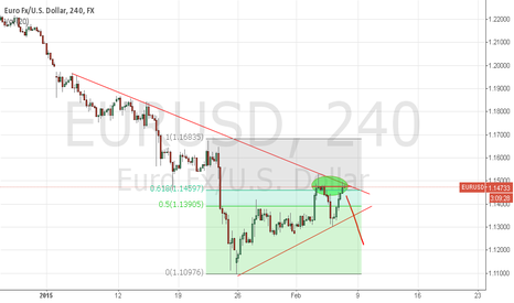 EURUSD: EURUSD Short - TL Bounce, Fib retracement, Double top...