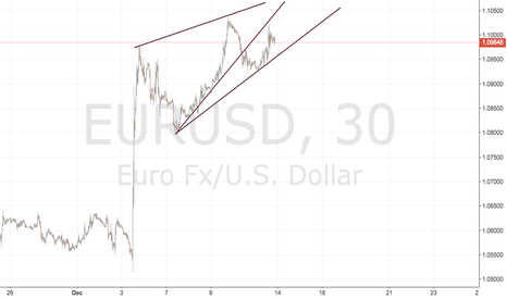EURUSD: wedge