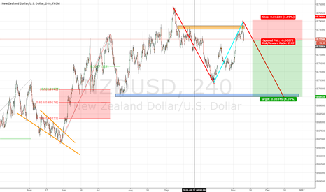 NZDUSD: NZDUSD