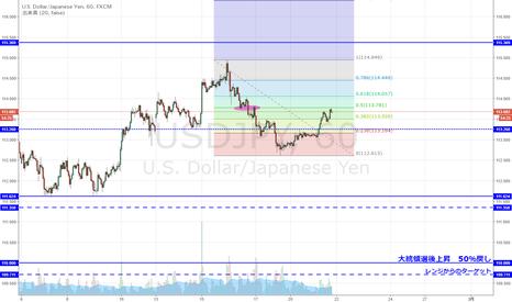USDJPY: ドル円 下落の半値戻し付近まで上昇