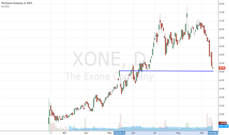 XONE: Support Buy Level On ExOne $XONE: Bounce Coming