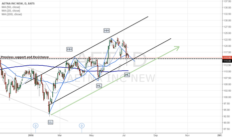 AET: AETNA - Good Buy at 114.75