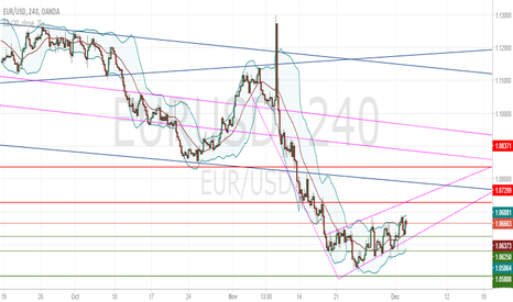 EURUSD: EURUSD Intra-day Supports/Resistances