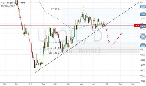 UKOIL: sell oil