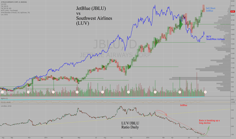 JBLU: Sell Short JetBlue (JBLU) compared to Buy Southwest (LUV)