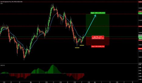 EURJPY: JPY losing steam, EUR getting stronger