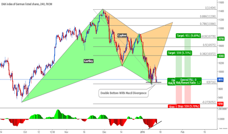 GER30: Dax Bullish Gartley Completion and a Pending Cypher Pattern