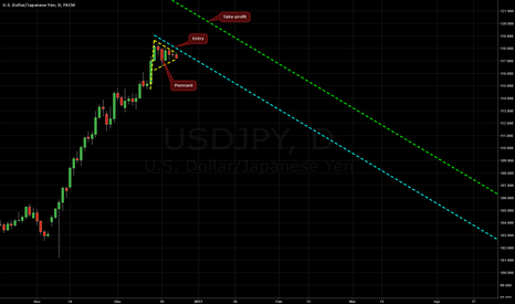 USDJPY: Bullish Pennant on USD/JPY @ D1
