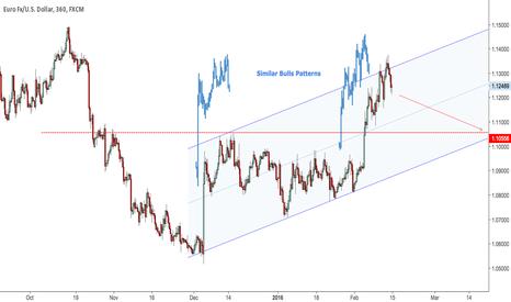 EURUSD: Similar Bulls Patterns - Clone