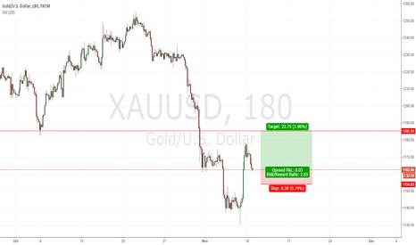 XAUUSD: XAU/USD - Short
