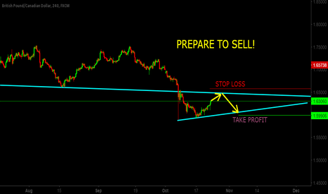 GBPCAD: PREPARE TO SELL ! gbpcad short