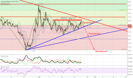 UKOIL: BRENT TO COLAPSE FURTHER?