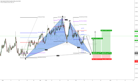 NZDCAD: Possible Bat Formation on NZD/CAD