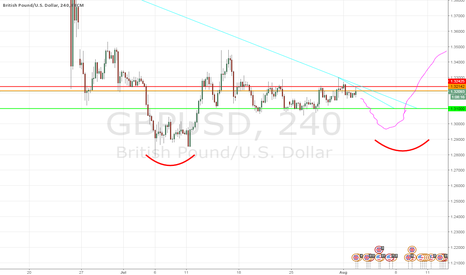 GBPUSD: Curvy and beautiful - GBPUSD The Future