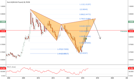 EURGBP: Monthly Cypher completed
