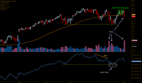 IWM: Massive Distribution $SPY $QQQ