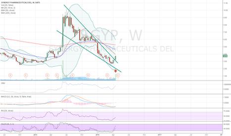 SGYP: falling wedge reversal