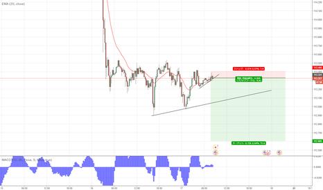 USDJPY: ドル円、売り(気持ちい悪いチャートが続く)