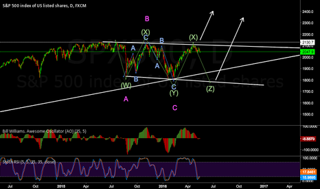 SPX500: Daily View on SP500