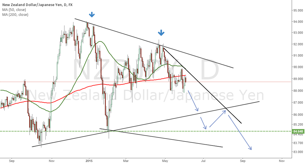 NZDJPY Medium term outlook