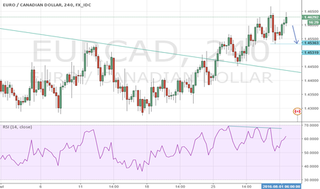 EURCAD: Possible short