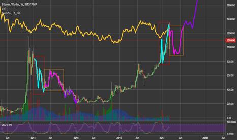 BTCUSD: Bitcoin ETF Rejected: Bearish Short Term Still Bullish Long Term