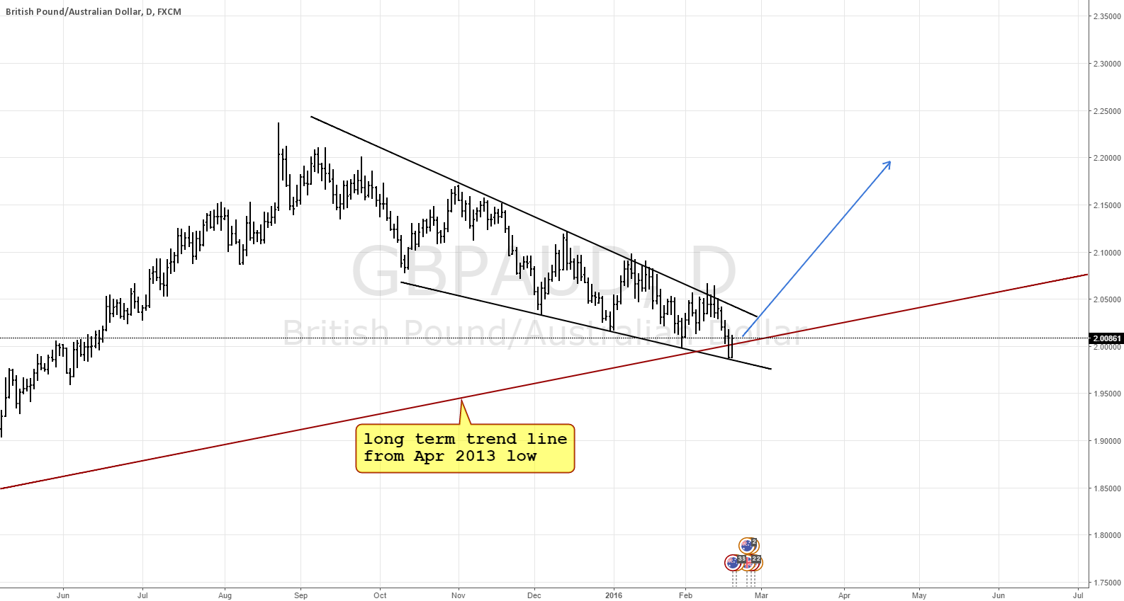 Finally the time to go long GBPAUD?
