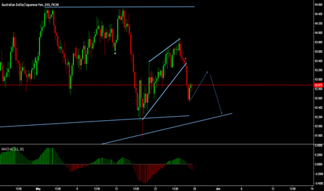 AUDJPY: moved as expected,