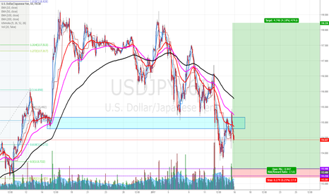 USDJPY: USDJPY: Buying at fresh demand zone.