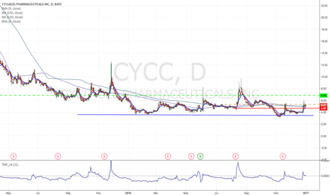 CYCC: CYCC - Flag formation Long from $5.33 to $7 area