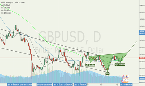 GBPUSD: GBPUSD H&S Pattern Another One ...
