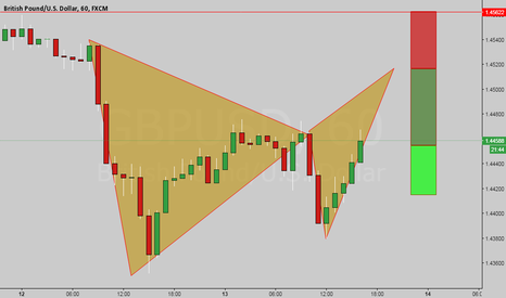 GBPUSD: Possible Bear Bat underway