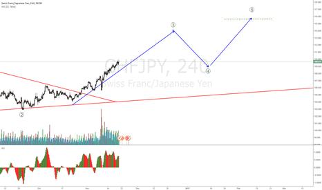 CHFJPY: CHFJPY on a wave 3 up