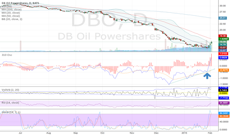 DBO: Oil Showing divergences for a reversal.