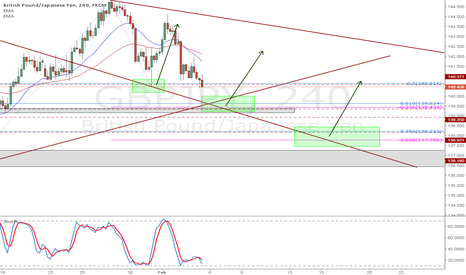 GBPJPY: GBPJPY 4hr chart levels