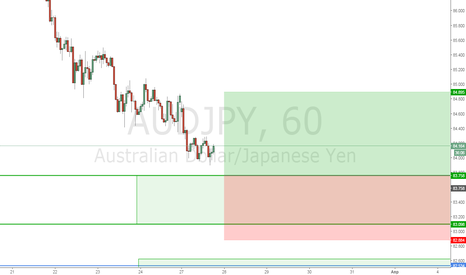 AUDJPY: AudJpy Buy limit 83.70