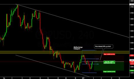 GBPUSD: Short Sterling