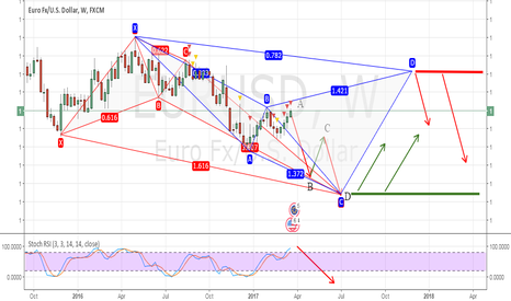 EURUSD: TWO PATTERN D(RED)=C(BLUE)