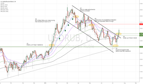 USDRUB: USD/RUB A+ set-up when fundamentals and technicals join together