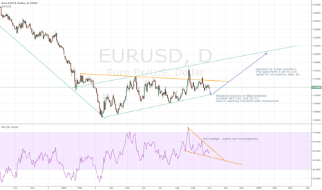 EURUSD: My EURUSD expectations + game plan for NFP Friday